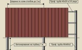 Забор из профнастила: инструкция по монтажу